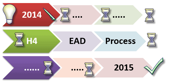 Apply EAD for H4 Visa process – USCIS Rule Passed 2015