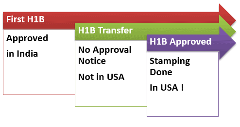 H1B Transfer without traveling to US in India, No Approval Notice