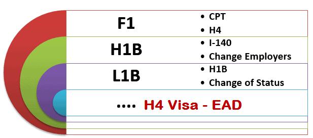 H4 Visa EAD Change Employers I-140 Approved- CPT – L1B Visa COS