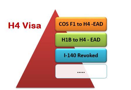 H4 visa EAD -F1 to H4 COS, H1B to H4 COS, I-140 Revoked
