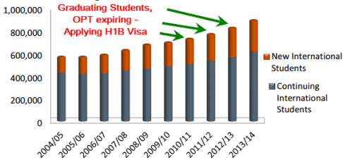 F1 Students Applying H1B Visa FY 2016