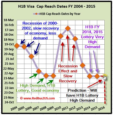 H1B Visa 2016 Lottery Predictions