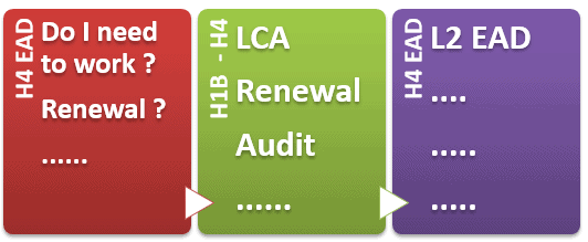 H4 Visa EAD FAQs – H1B Audit, Transfer, LCA, Required to Work for Renewal