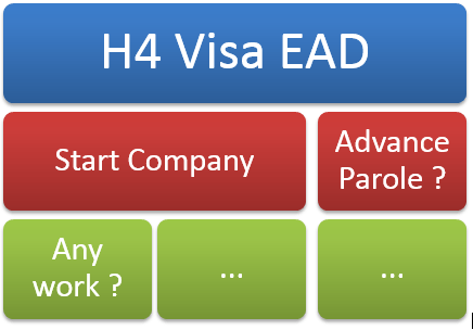 H4 Visa EAD FAQs – Start Company, Work at Multiple Employers, Apply in India