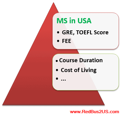 How to select Universities, Graduate Schools for MS in USA
