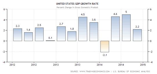 US Economy and H1B 2016 Impact