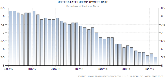 US Unemployment rate and H1B 2016 Impact