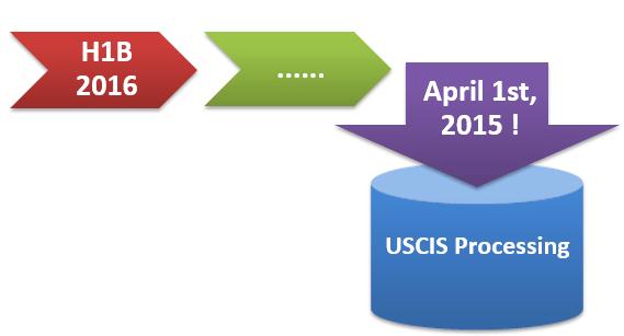 USCIS H1B Visa 2016 News April 1st Premium Processing Timelines