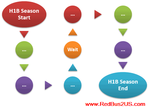 April 1st H1B visa 2016 Season Start Lottery Date