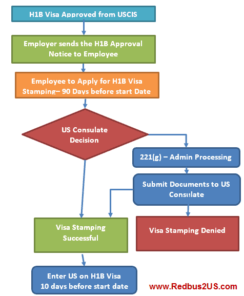 after h1b approval notice process next steps