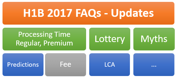 H1B Visa 2017 News Updates, Fees , Lottery Predictions, LCA - Processing Times, FAQs.