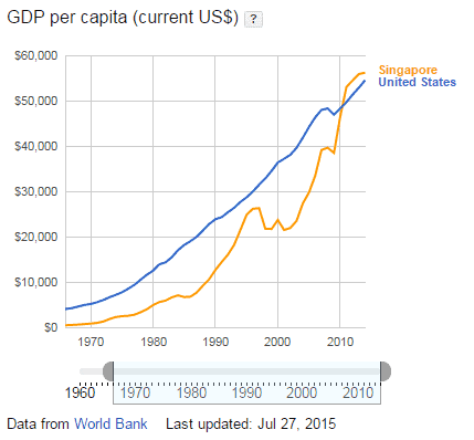 Singapore vs USA Comparision of GDP Per Capita Income