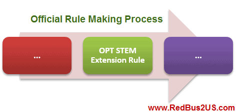 STEM OPT Extension Official Rule Making In Process