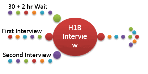 H1B Visa Interview Paid Money Trick Questions 2015