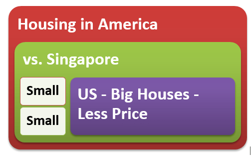 Housing Options in America vs Singapore Renting and Buying Options