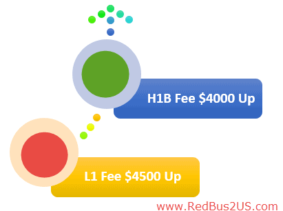 Official Guidance by USCIS on H1B and L1 Fee increase in 2016
