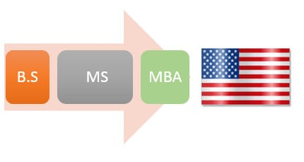 Why International Students Choose to Study in USA