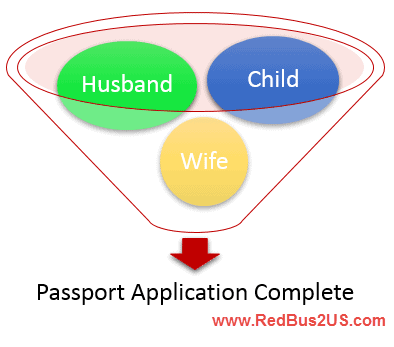 Applying for Minor passport with only one parent and spouse name not endorsed