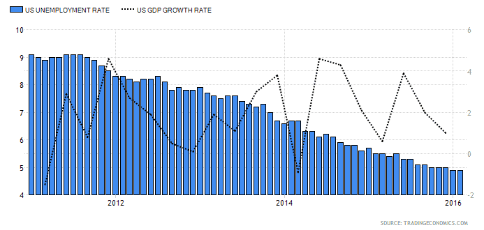 USA Unemployment Rate and GDP Growth impact on H1B Visa 2017