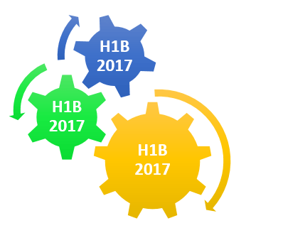 How does H1B 2017 Season work - What to expect this season