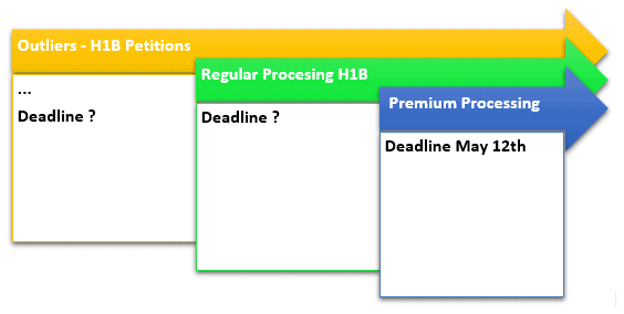 H1B Regular Processing petitions Deadline and Premium Processing Approvals