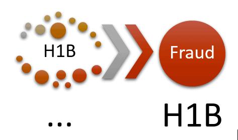 Find H1B Sponsors Fraud H1Bullet