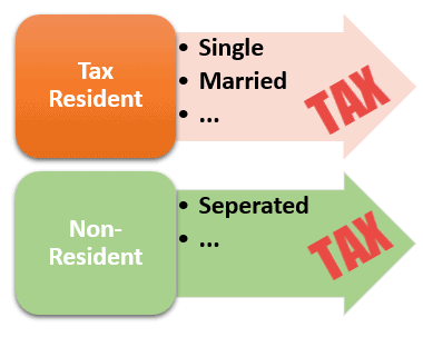 US Tax Resident Aliens and Non-Resident Aliens - Tax Filing Status Joint vs Single