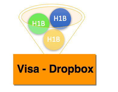 6 H1B Visa Dropbox Expereinces India - Intreview Waiver