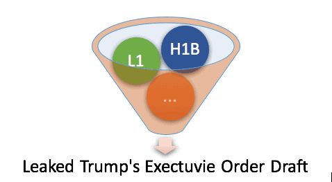 Trumps leaked executive order draft summary h1b l1 visas 130k trumps leaked executive order draft summary h1b l1 visas 130k wage altavistaventures