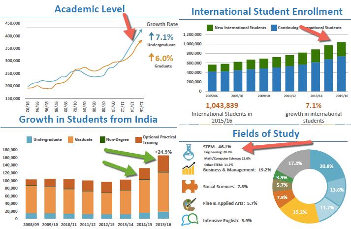 OPT Students F1 Students H1B Visa 2018 Stats