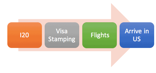 F1 International Student Experience from India Visa Process and Flights