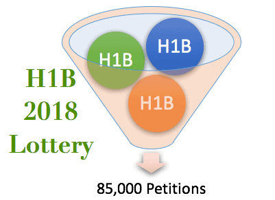 H1B 2018 Lottery Completed 199k Petitions Received USCIS