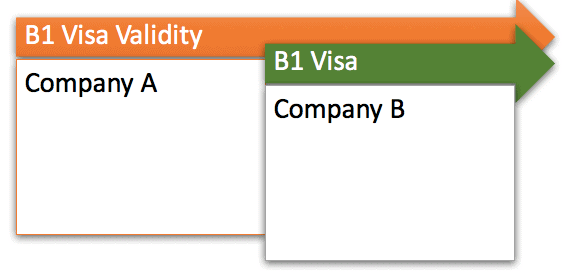 Travel US with B1 Visa ( Business ) from Different Company ? Restrictions ?