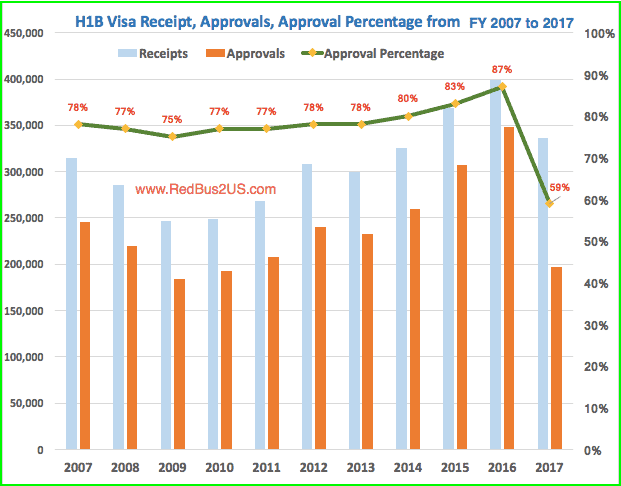 H1B Visa Approval Rate Trends 2007 to 2017 by USCIS