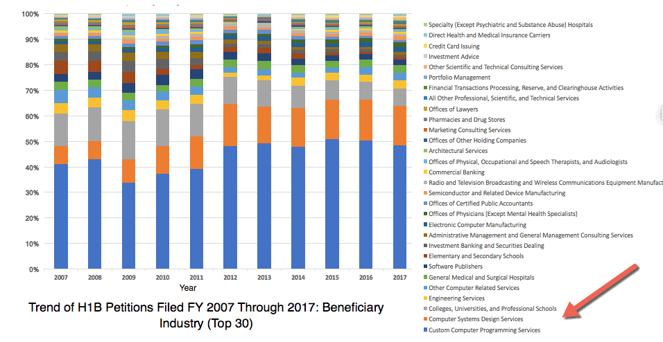 H1B Visa Petitions Filing Trend by Industry Top 30 FY 2007 to 2017