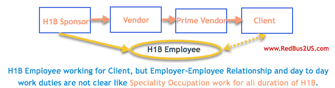 H1B Visa Employer Employee Third Party worksite location New Rules 2018 Memo Details