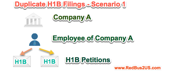 Duplicate H1B Filings by one company - Scenario 1
