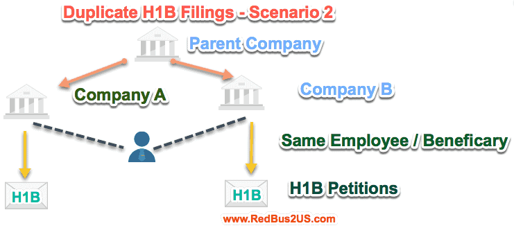 Duplicate H1B Filings by two companies Related - Scenario 2