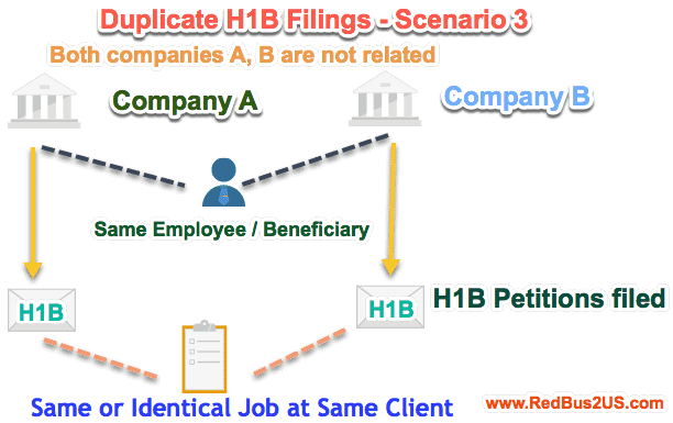 Duplicate H1B Filings by two companies that are not related - Scenario 3