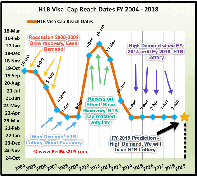 H1B Visa 2019 Lottery Predictions – Analysis, Graphs, New