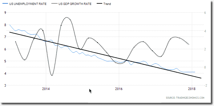 US Unemployment Rate vs GDP Growth Rate H1B impact