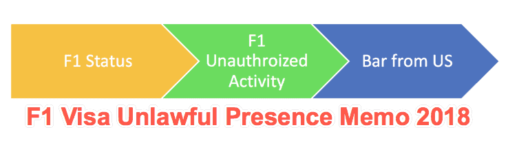 F1 Visa Unlawful Presence Memo 2018 by USCIS – Summary, Impact