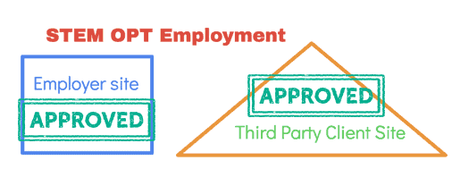 STEM OPT Employment at Third Party Site USCIS New Rule 2018
