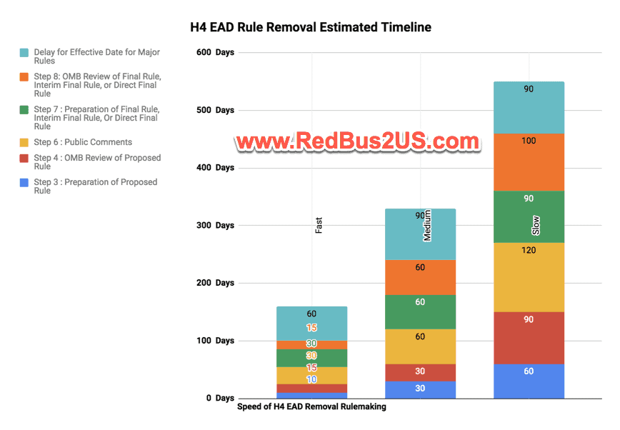 H4 EAD Revoke Estimated Timeline Predictions