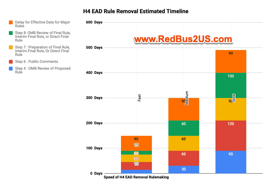 H4 EAD Rule Removal Predicted Time with OMB Pending Review March 2019