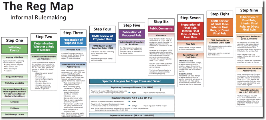 US Federal Rule Making Process Steps Simple Regmap
