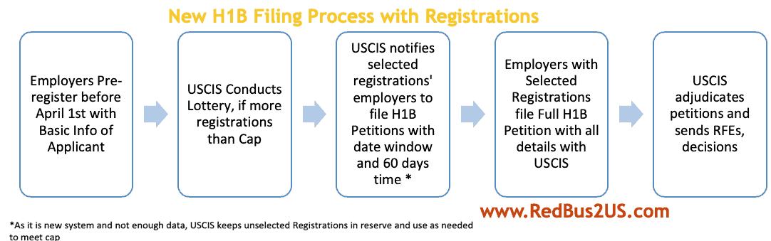 H1B Visa Pre-registration electronic filing New Rule Process Diagram