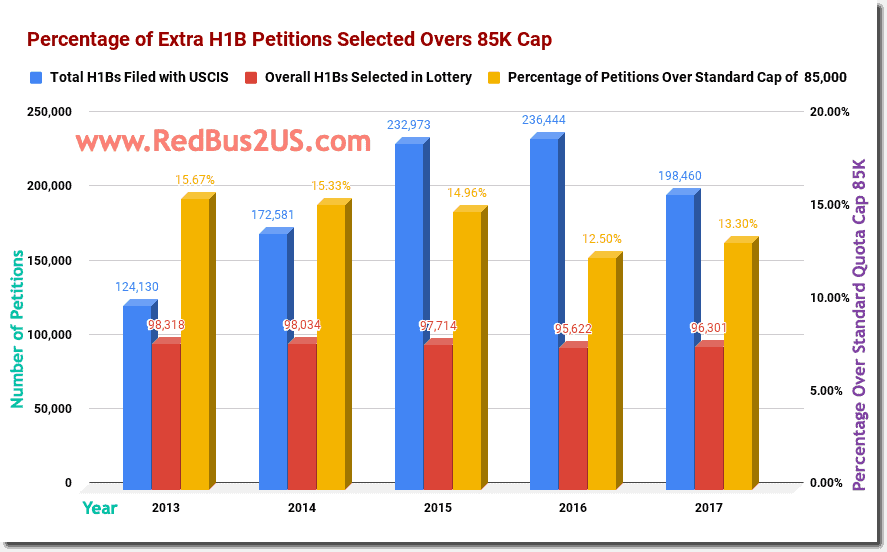 Percentage of Extra H1B Petitions Selected Overs 85K Cap