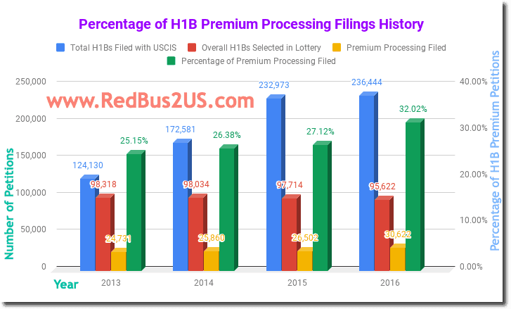 Percentage of H1B Premium Processing Filings History