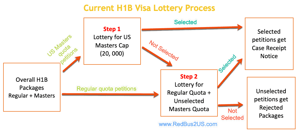 What Is H1b Visa Lottery Process H1b Registration Lottery Order